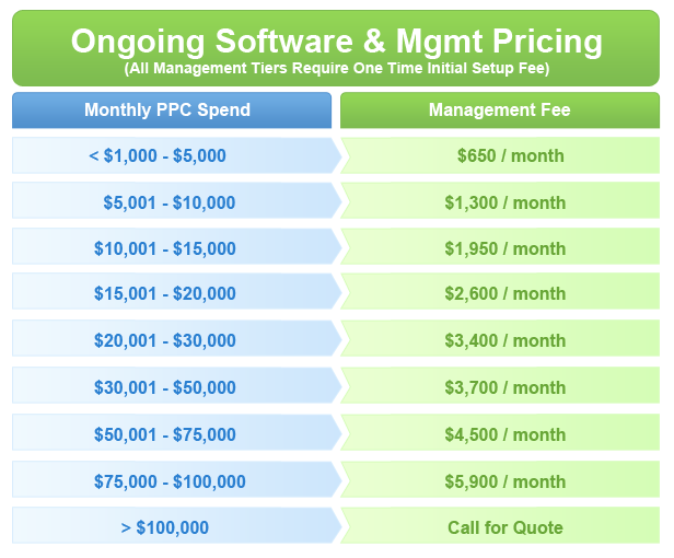 PPC Management Pricing