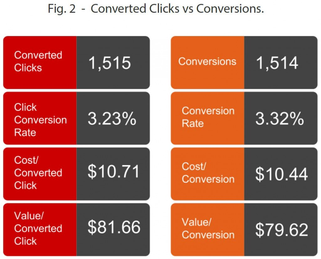 Converted Clicks vs Conversions