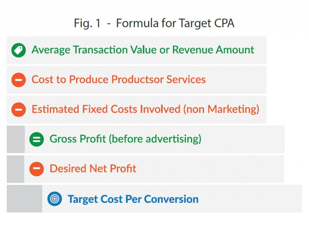 Calculating Target Cost Per Conversion - CPA